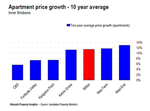 brisbane apartment price growth graph