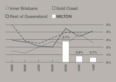 rental vacancy rates brisbane